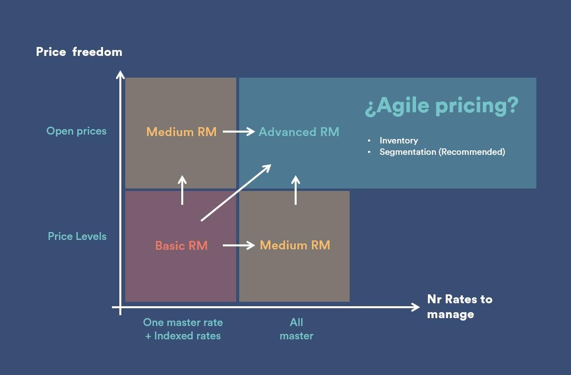 Agile Pricing Matrix