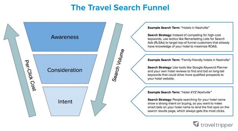 El funnel de búsqueda